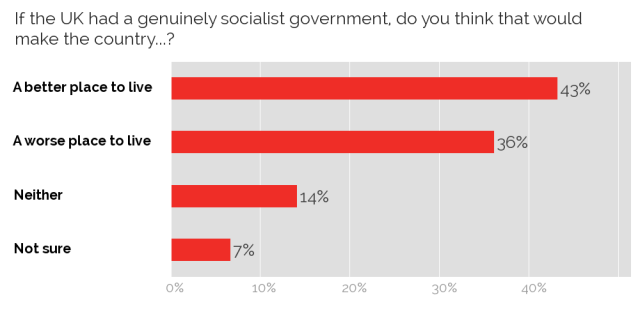 UK support for socialism