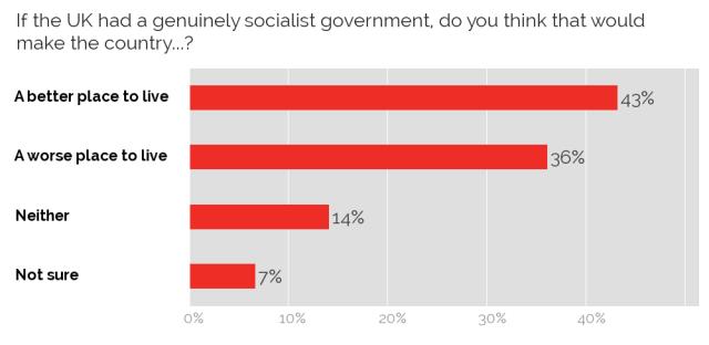 UK support for socialism