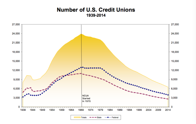 credit-unions-over-time